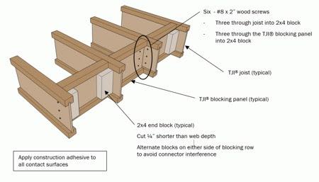 Floor Joists - Fine Homebuilding