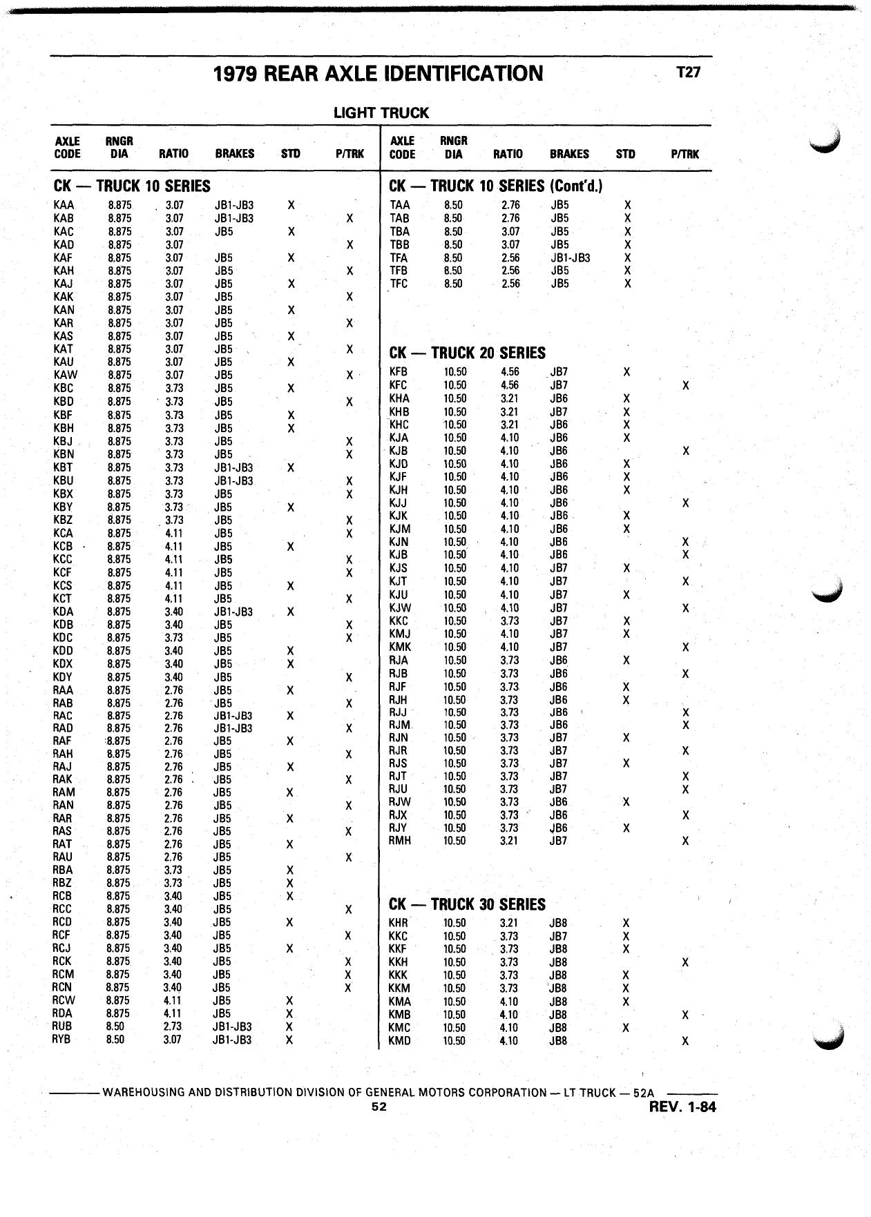 Ford F250 Rear Axle Identification