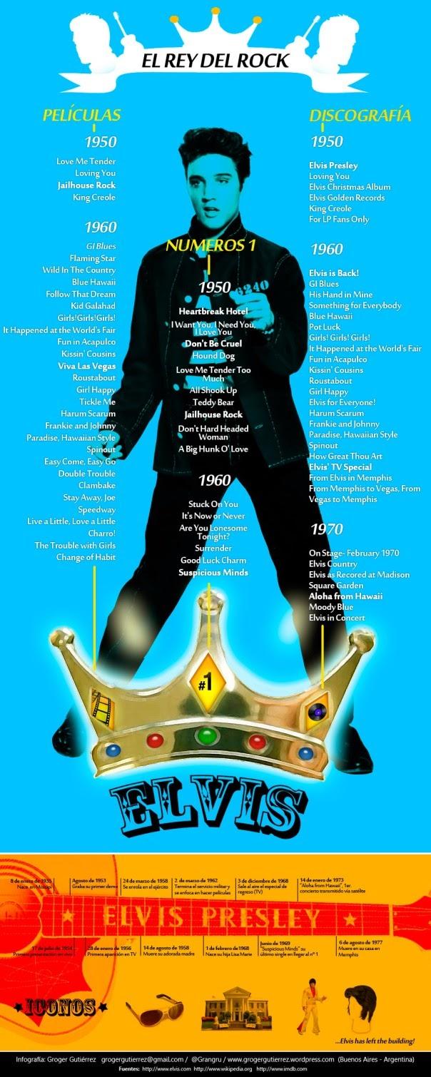 Elvis Presley: El rey del rock - Infografía