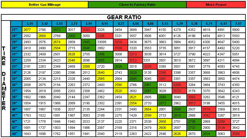Toyota Tacoma Gear Ratio Chart Toyota Tacoma