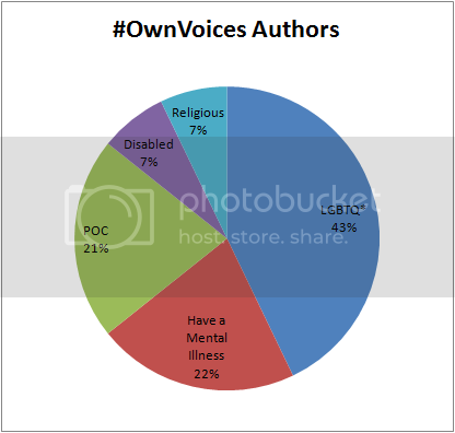 #OwnVoices Authors Pie Chart