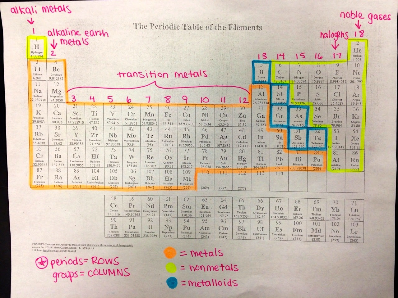 16 Periodic Table Colored And Labeled Periodic Labeled And Table