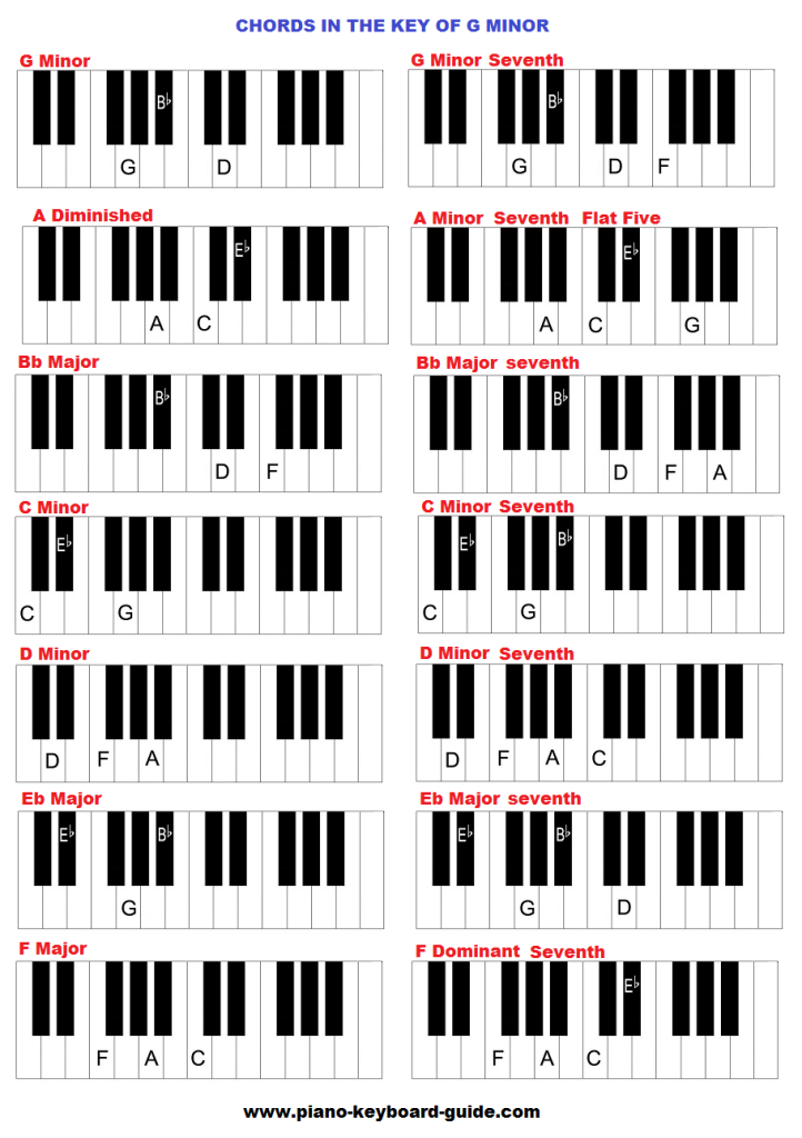 93 Piano Chord Progressions In All Keys Keys Progressions Chord