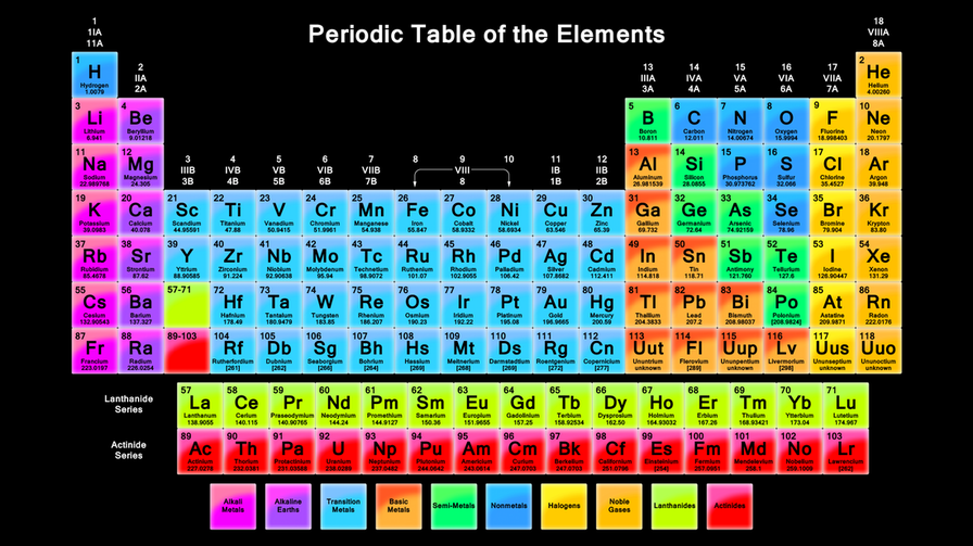 Periodic Table Of Elements Metalloids