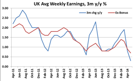 UK weekly earnings