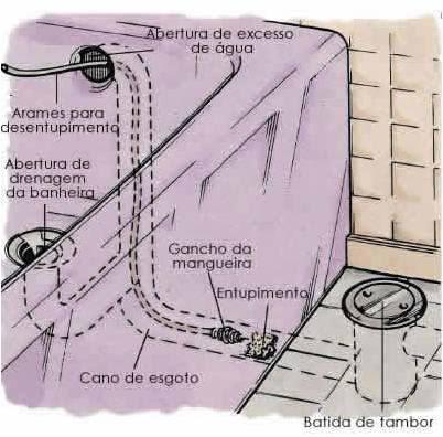 Um entupimento perto do ralo da banheira pode ser desobstruído de várias maneiras: a abertura de excesso de água (olhe na figura), o ralo da banheira ou sifão. Comece pelo ralo. Se não for possível remover a obstrução por aí, vá para a abertura de excesso e depois para o sifão.