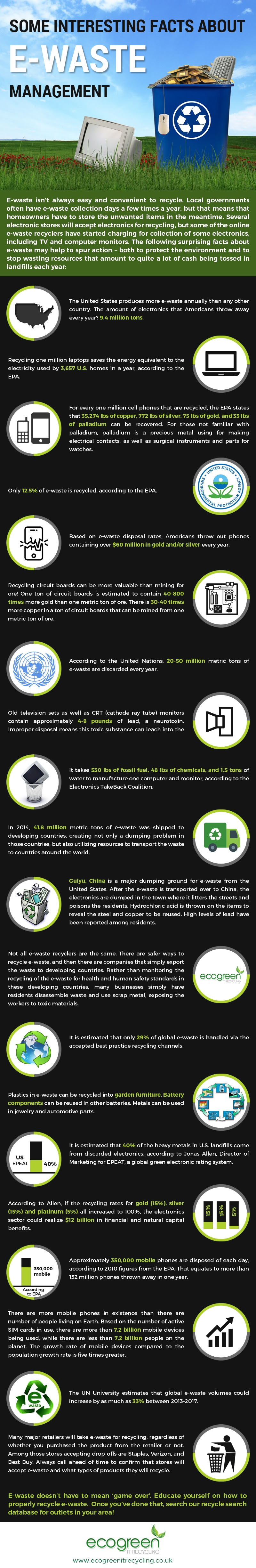 Some Interesting Facts About E-Waste Management