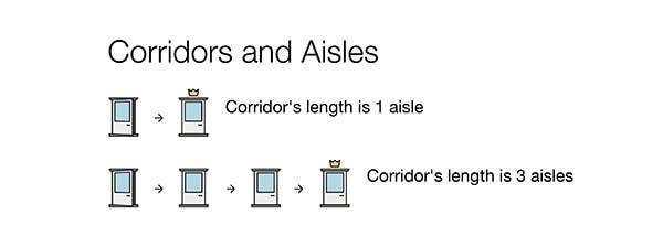 Corridors and Aisles