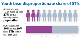 This graphic shows that youth bear disproportionate share of STIs – in fact, Americans ages 15 to 24 make up just 27% of the sexually active population, but account for 50% of the 20 million new STIs in the U.S. each year.