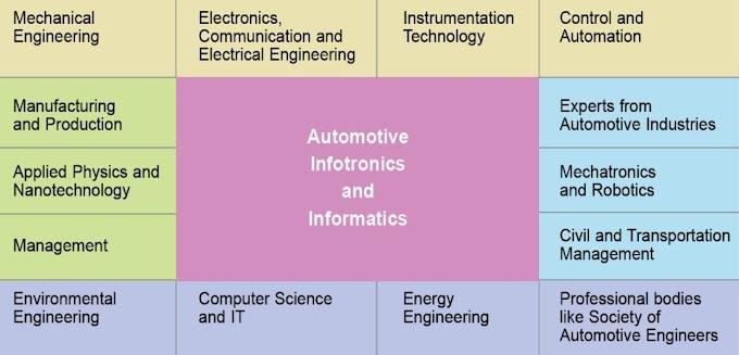 Infotronics & Informatics: An Emerging Platform for Industrial Development