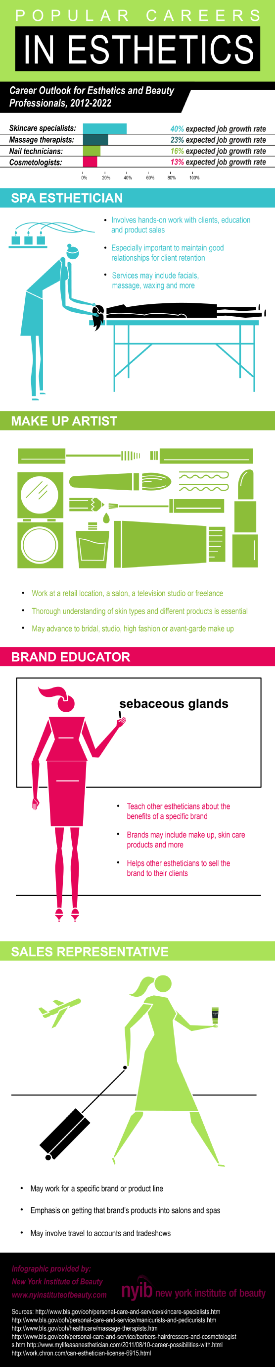 Infographic: Popular Careers in Esthetics [Infographic]