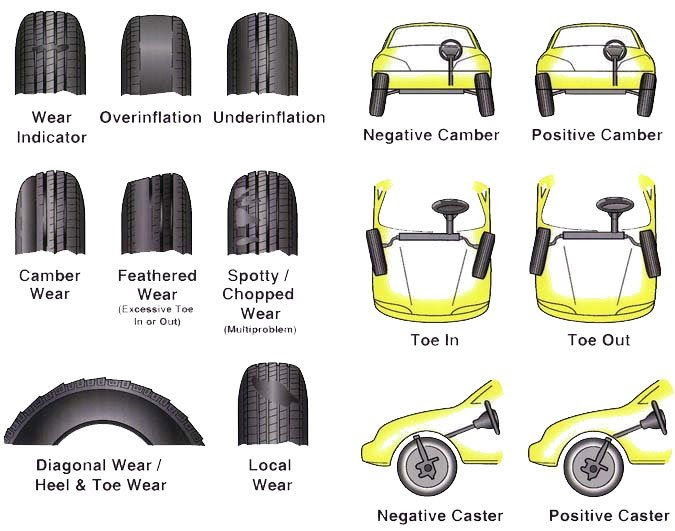 Wheel Alignment 101 Lets Talk Camber Caster Toe