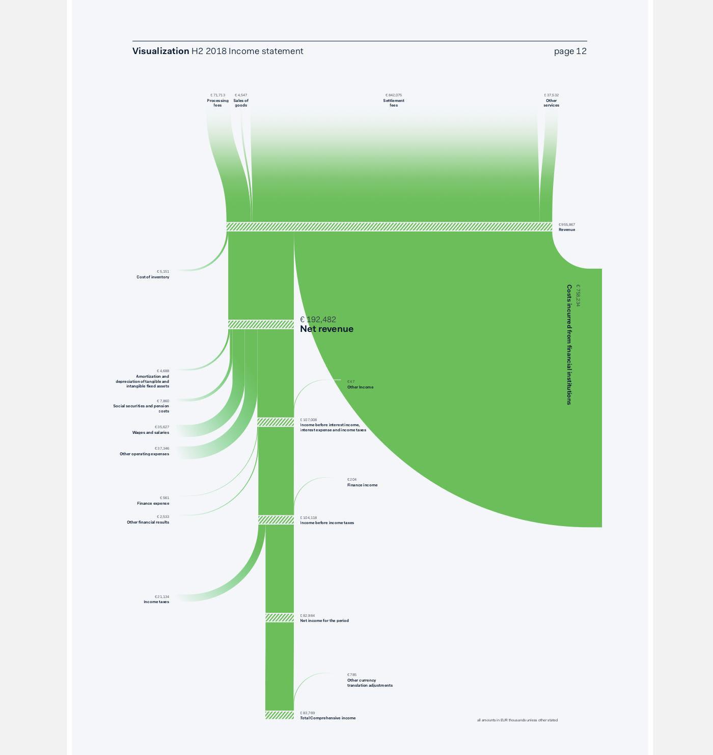Adyen Income Statement Sankeyfied Sankey Diagrams