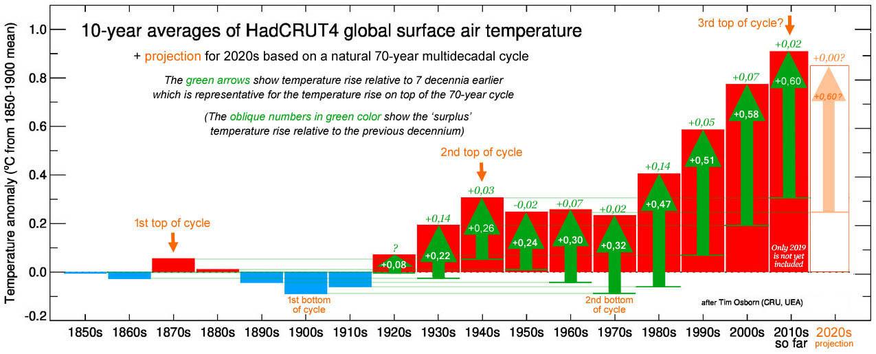 HadCRUT4 temperatuur stijging per decennium: de groene pijlen tonen de temperatuurstijging t.o.v. 7 decennia eerder + het surplus t.o.v. het voorgaande decennium.