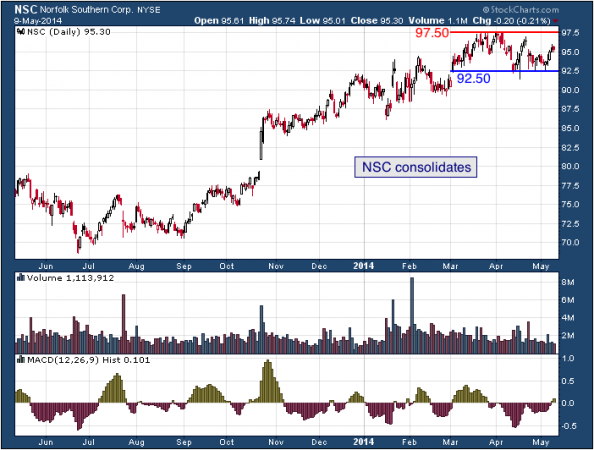 1-year chart of NSC (Norfolk Southern Corporation)