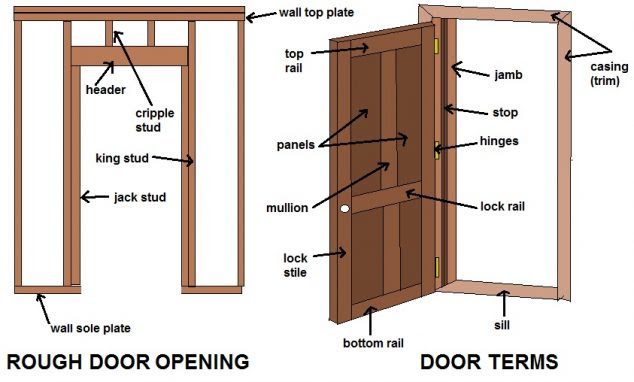 Basic Knowledge and Important Information About Doors and ...
