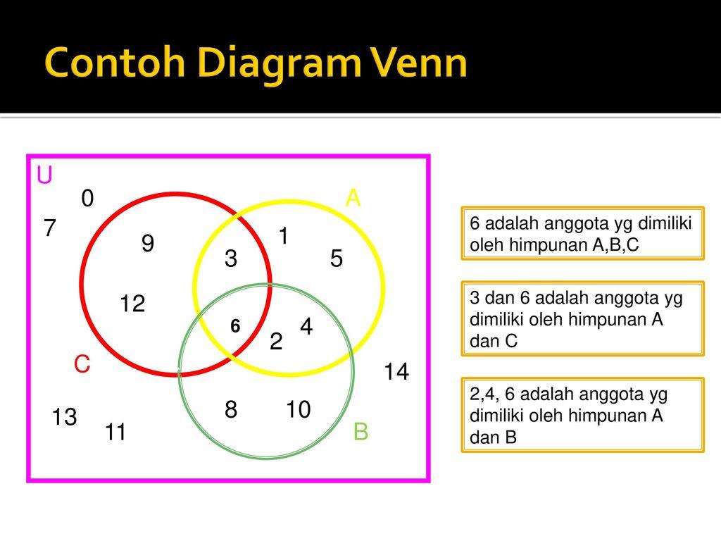 Contoh diagram venn himpunan komplemen contoh asimilasi contoh diagram venn tiga himpunan gallery how to guide ccuart Choice Image