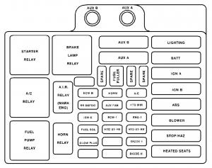 Chevrolet Tahoe (1999) - fuse box diagram - Auto Genius