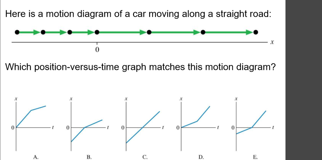 Solved: Here Is A Motion Diagram Of A Car Moving Along A S ...