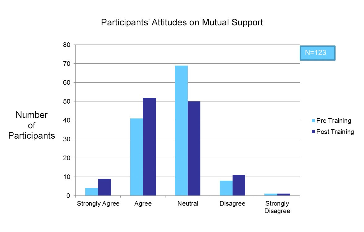 Following TeamSTEPPS training, more participants either strongly agreed or agreed that they worked in an environment of mutual support.