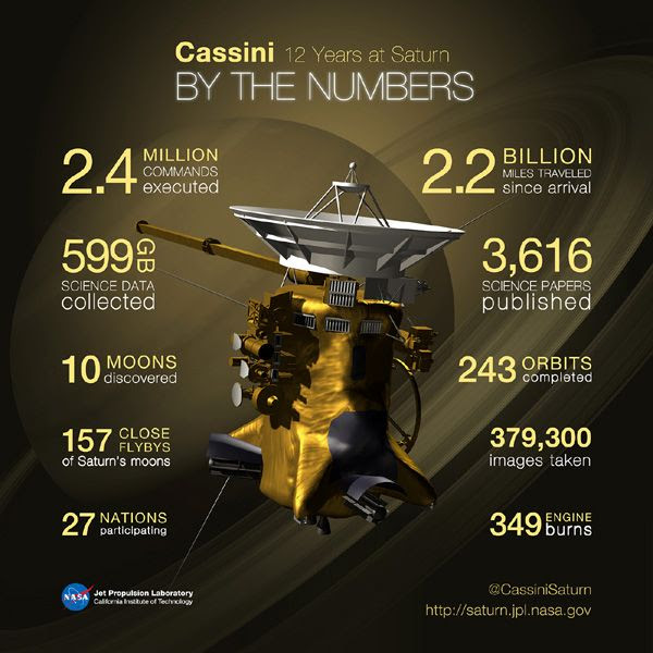 An infographic showing all of the accomplishments that NASA's Cassini spacecraft achieved since its arrival at Saturn in 2004.