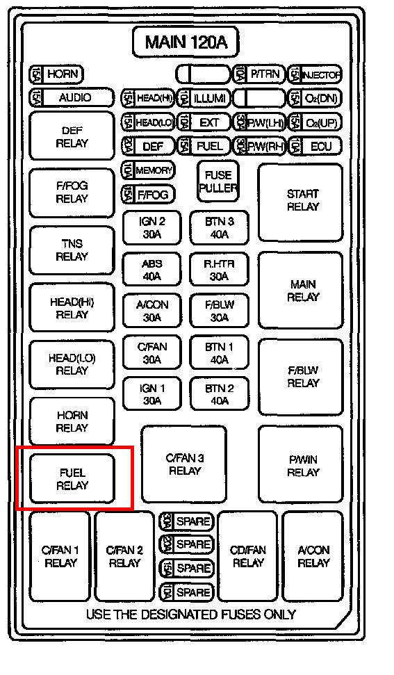 2002 Kium Sedona Fuse Diagram
