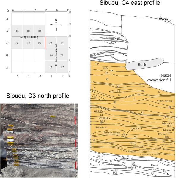 """Figura 1 El área de excavación y secciones estratigráficas de la secuencia de """"post-HP"""" de Sibudu."""
