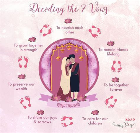 7 Indian Wedding Vows Decoded  translations translated
