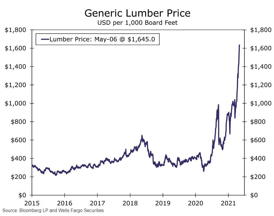 What's Behind the Surge in Lumber Prices?
