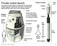 Updates with today's news. Graphic explains the SpaceX Dragon capsule