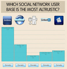 Which Social Network is Most Altruistic?