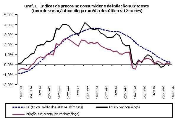 Inflação 2014 (janeiro)