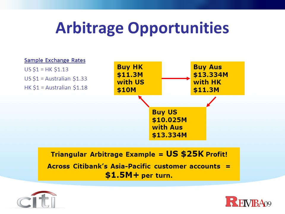 Foreign Currency Accounts and Foreign Investment Products - Citibank Malaysia