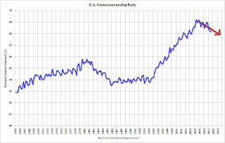 U.S. Homeownership Rates