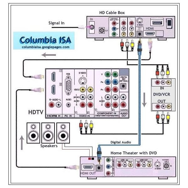 20 New Home Theater Systems Wiring Diagrams