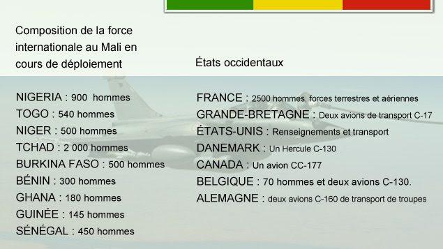 Composition de la force internationale en cours de déploiement au Mali