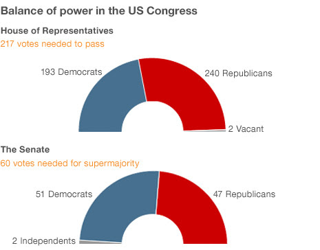 Graph showing balance of power in US Congress