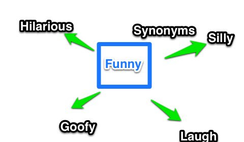 skitch first grade synonyms