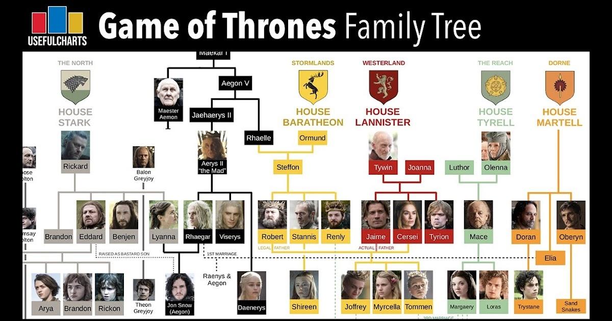 Game Of Thrones Season 7 Targaryen Family Tree - Game Fans Hub