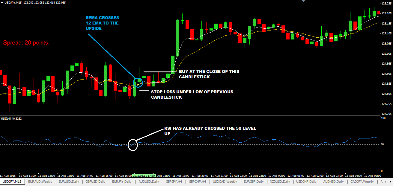 forex market off days