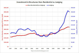 Non-Residential Investment vs. Lodging