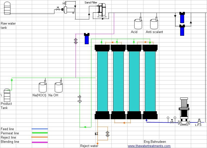 [DIAGRAM_34OR]  Chemical Engineering: FLOW DIAGRAM OF REVERSE OSMOSIS PLANT | Process Flow Diagram Ro Plant |  | Chemical Engineering - blogger