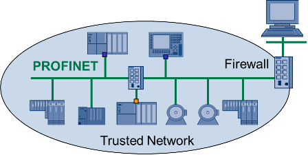 Image result for profinet