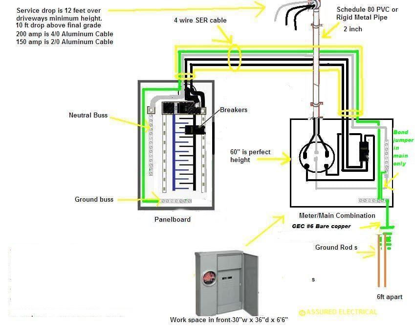 Diagram 220 Service Panel Wire Diagram Full Version Hd Quality Wire Diagram Sitexanita Horseponyclub It
