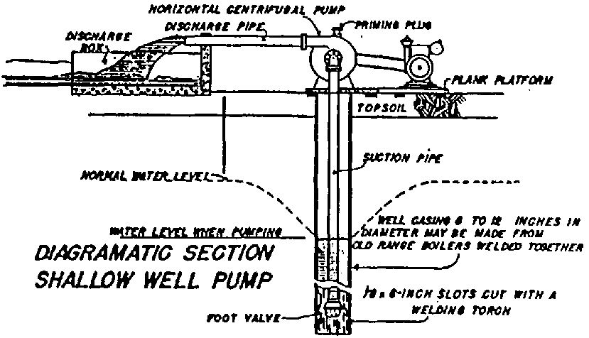 35 Shallow Well Pump System Diagram