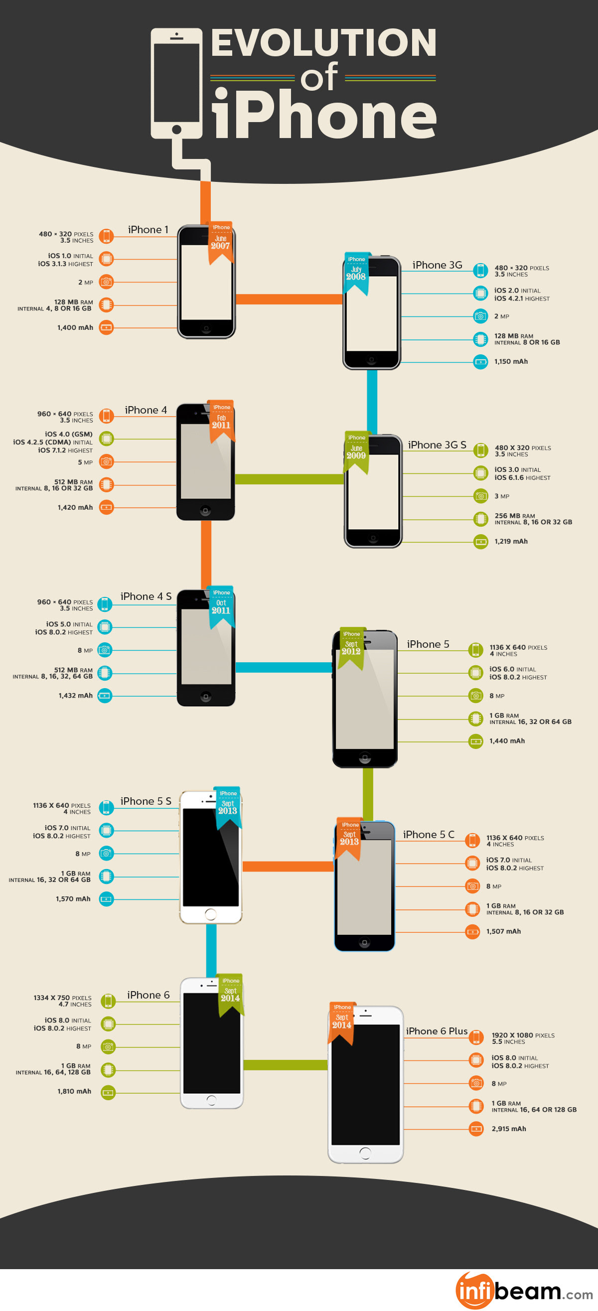 Infographic: Evolution of iPhone