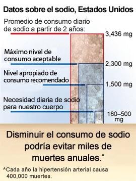 http://www.cdc.gov/spanish/Datos/Sodio/ds_Sodio_270px.jpg