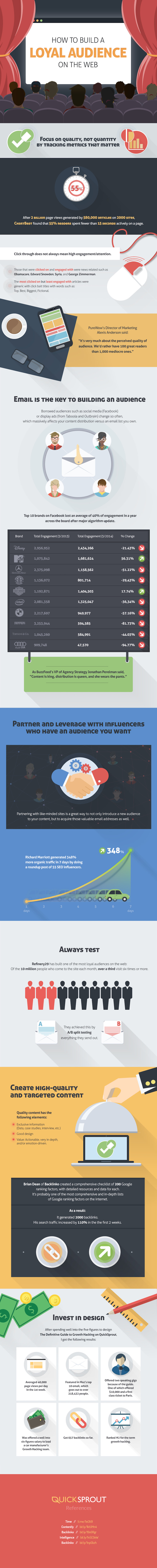 How to Build a Loyal Audience on the Web