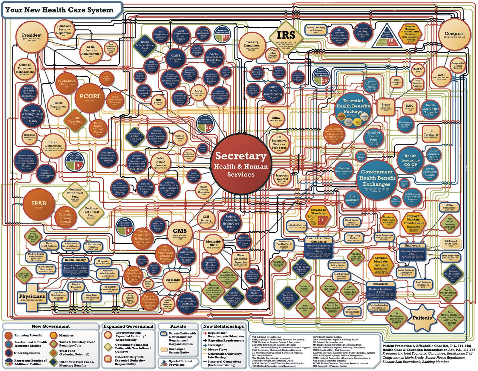 Rep. Kevin Brady's Obamacare Organization Chart