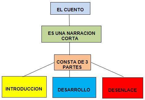 Resultado de imagen para L CUENTO Y SUS PARTES